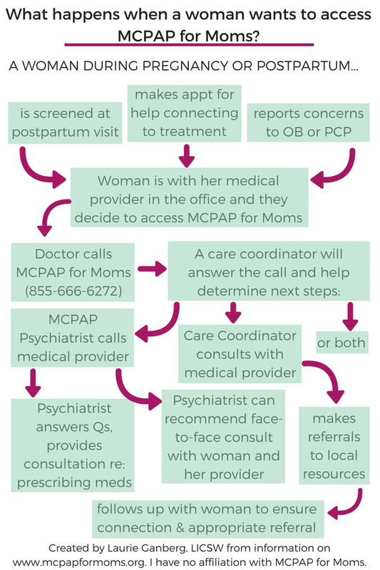 Infographic of MCPAP for Moms process